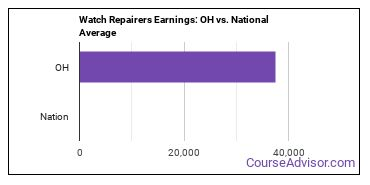 Watch Repairers Earnings: OH vs. National Average