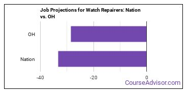 Job Projections for Watch Repairers: Nation vs. OH