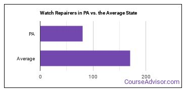 Watch Repairers in PA vs. the Average State