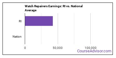 Watch Repairers Earnings: RI vs. National Average