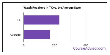 Watch Repairers in TX vs. the Average State
