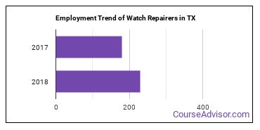 Watch Repairers in TX Employment Trend