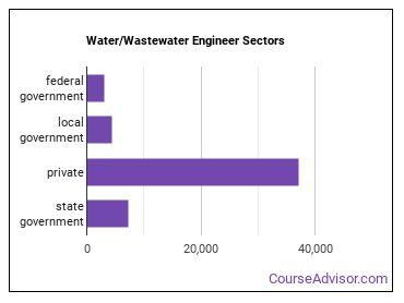 Water/Wastewater Engineer Sectors