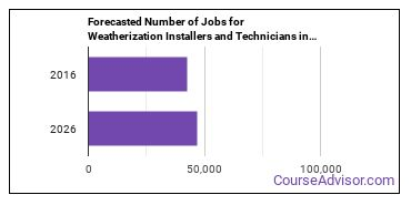 Forecasted Number of Jobs for Weatherization Installers and Technicians in U.S.