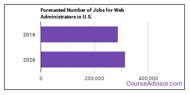 Forecasted Number of Jobs for Web Administrators in U.S.