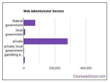 Web Administrator Sectors