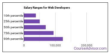 Salary Ranges for Web Developers