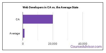 Web Developers in CA vs. the Average State