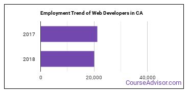 Web Developers in CA Employment Trend