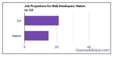 Job Projections for Web Developers: Nation vs. CA