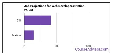 Job Projections for Web Developers: Nation vs. CO