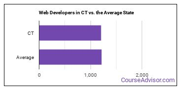 Web Developers in CT vs. the Average State