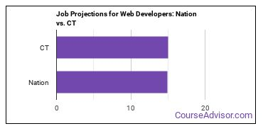 Job Projections for Web Developers: Nation vs. CT