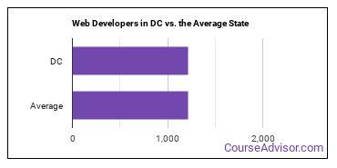 Web Developers in DC vs. the Average State