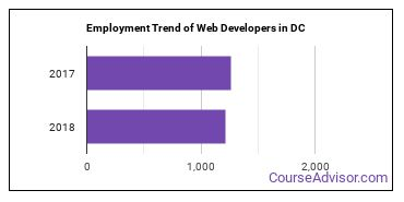 Web Developers in DC Employment Trend