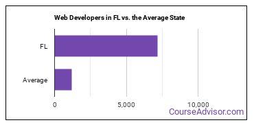 Web Developers in FL vs. the Average State