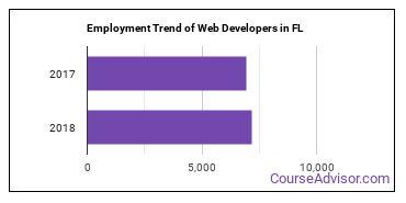 Web Developers in FL Employment Trend