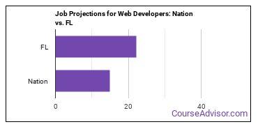 Job Projections for Web Developers: Nation vs. FL