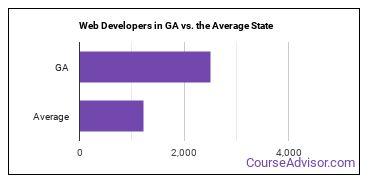 Web Developers in GA vs. the Average State