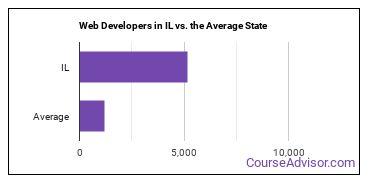 Web Developers in IL vs. the Average State