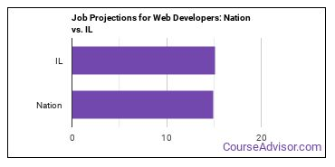 Job Projections for Web Developers: Nation vs. IL