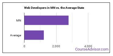 Web Developers in MN vs. the Average State
