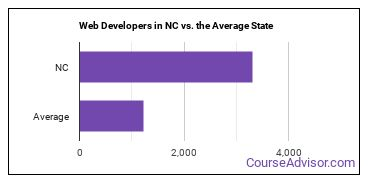 Web Developers in NC vs. the Average State