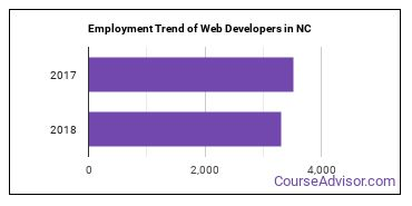 Web Developers in NC Employment Trend