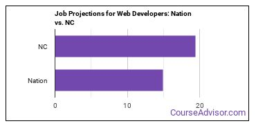 Job Projections for Web Developers: Nation vs. NC
