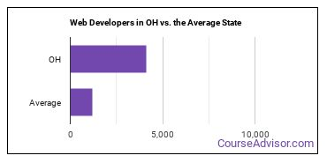 Web Developers in OH vs. the Average State