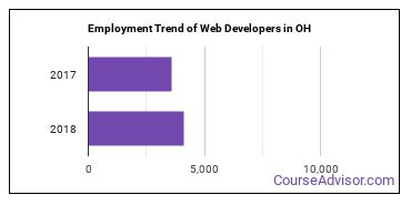 Web Developers in OH Employment Trend