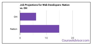 Job Projections for Web Developers: Nation vs. OH