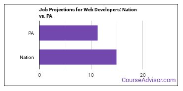 Job Projections for Web Developers: Nation vs. PA