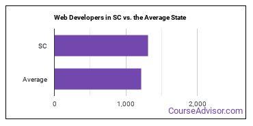 Web Developers in SC vs. the Average State