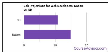 Job Projections for Web Developers: Nation vs. SD