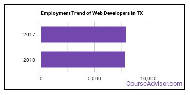 Web Developers in TX Employment Trend