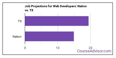 Job Projections for Web Developers: Nation vs. TX