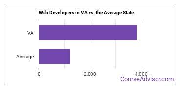 Web Developers in VA vs. the Average State