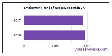Web Developers in VA Employment Trend
