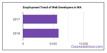 Web Developers in WA Employment Trend