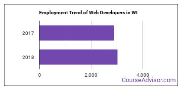 Web Developers in WI Employment Trend