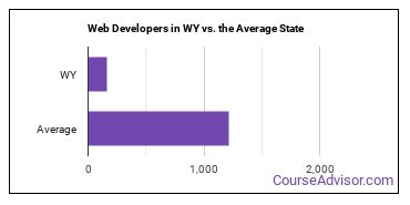 Web Developers in WY vs. the Average State