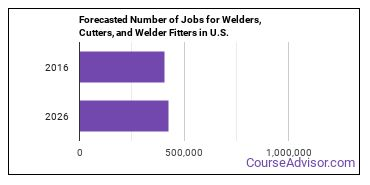 Forecasted Number of Jobs for Welders, Cutters, and Welder Fitters in U.S.