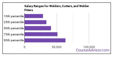 Salary Ranges for Welders, Cutters, and Welder Fitters