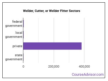 Welder, Cutter, or Welder Fitter Sectors
