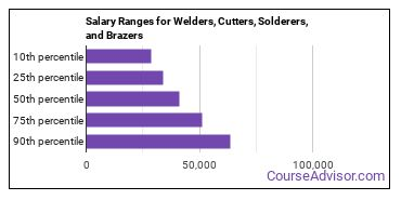 Salary Ranges for Welders, Cutters, Solderers, and Brazers