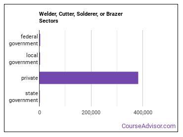 Welder, Cutter, Solderer, or Brazer Sectors