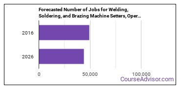 Forecasted Number of Jobs for Welding, Soldering, and Brazing Machine Setters, Operators, and Tenders in U.S.