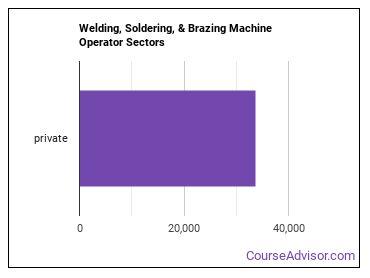 Welding, Soldering, & Brazing Machine Operator Sectors