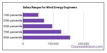 Salary Ranges for Wind Energy Engineers